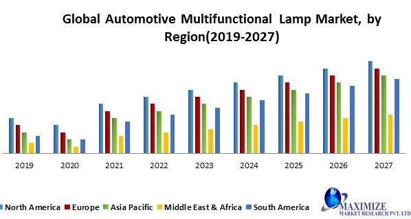 Global Automotive Multifunctional Lamp Market