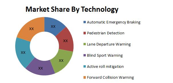Global Automotive Safety Vehicle Technology Market2