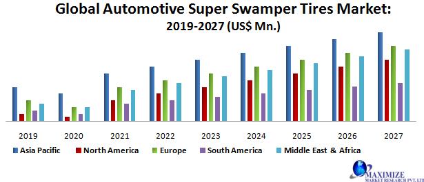 Global Automotive Super Swamper Tires Market