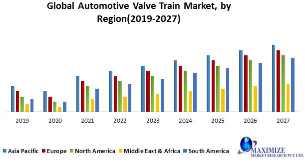 Global Automotive Valve Train Market