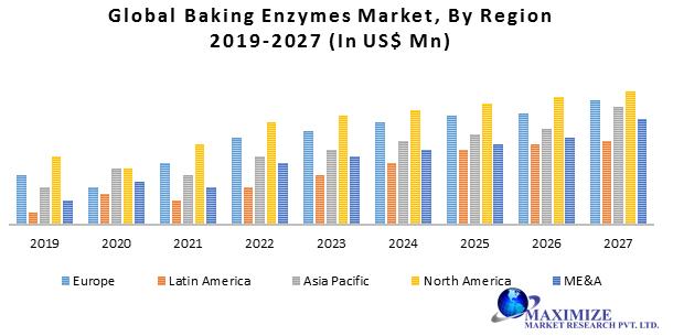 Global Baking Enzymes Market