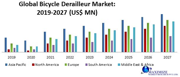 Global Bicycle Derailleur Market