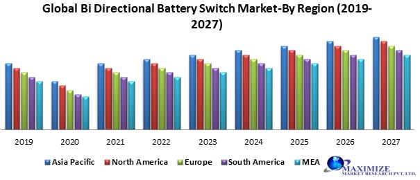 Global Bidirectional Battery Switch Market