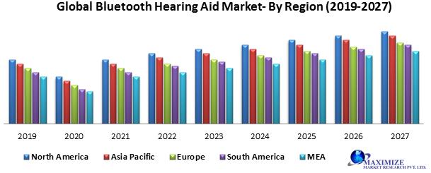 Global Bluetooth hearing aid market