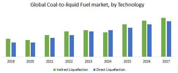 Global Coal-to-liquid Fuels Market