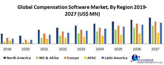 Global Compensation Software Market
