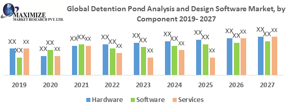 Global Detention Pond Analysis and Design Software Market