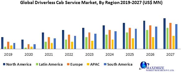 Global Driverless Cab Service Market