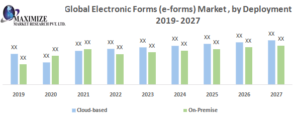 Global Electronic Forms (e-forms) Market