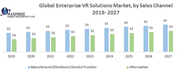 Global Enterprise VR Solutions Market