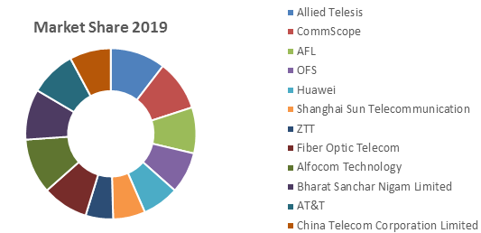 Global Fiber to the X (FTTX) Market1