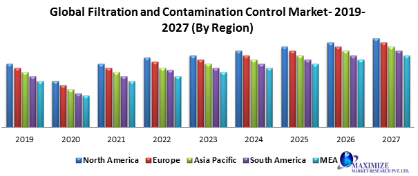 Global Filtration and Contamination Control Market