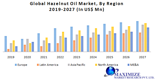 Global Hazelnut Oil Market