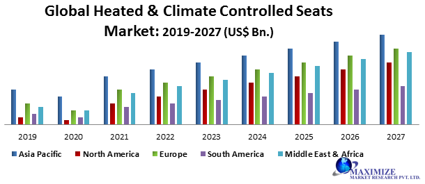 Global Heated & Climate Controlled Seats Market
