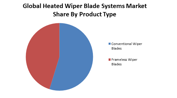Global Heated Wiper Blade Systems Market1