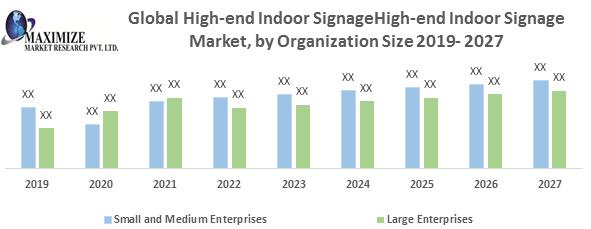 Global High-end Indoor Signage Market