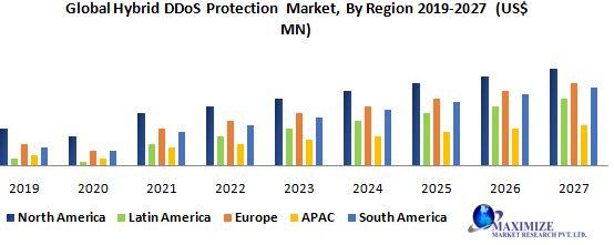 Global Hybrid DDoS Protection Market