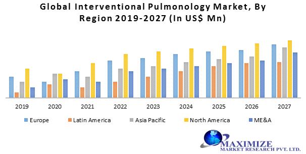 Global Interventional Pulmonology Market