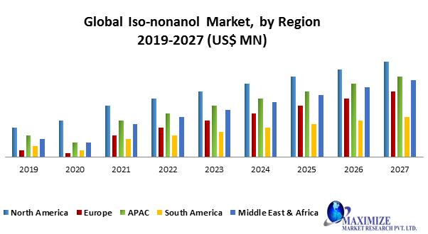 Global Iso-nonanol Market