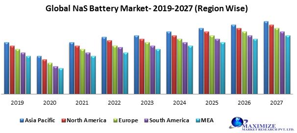 Global NaS Battery Market