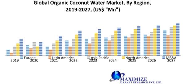 Global Organic Coconut Water Market