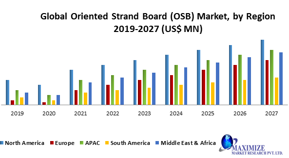 Global Oriented Strand Board (OSB) Market