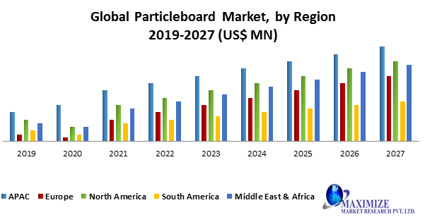 Global Particleboard Market