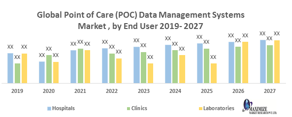 Global Point of Care (POC) Data Management Systems Market