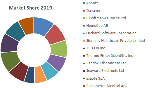 Global Point of Care (POC) Data Management Systems Market1