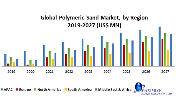 Global Polymeric Sand Market