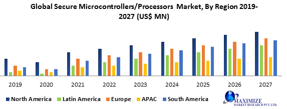 Global Secure Microcontrollers&Processors Market