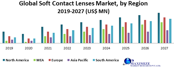Global Soft Contact Lenses Market