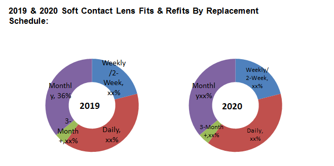 Global Soft Contact Lenses Market1