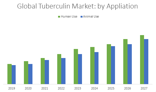 Global Tuberculin Market