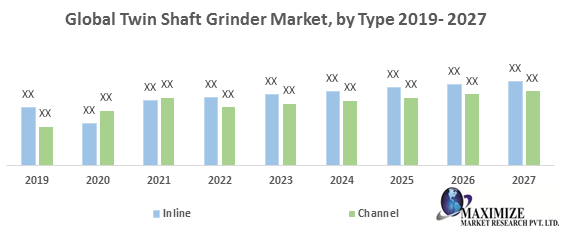 Global Twin Shaft Grinder Market