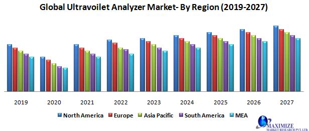 Global Ultraviolet Analyzer Market
