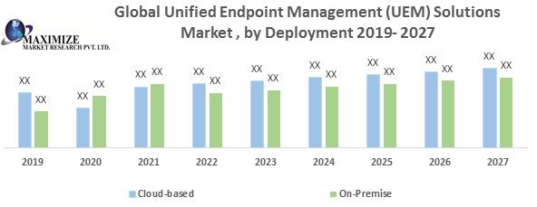 Global Unified Endpoint Management (UEM) Solutions Market
