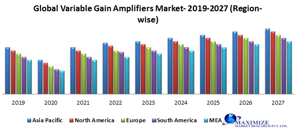 Global Variable Gain Amplifiers Market