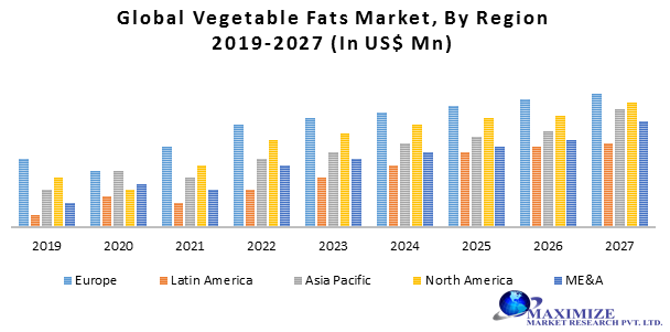 Global Vegetable Fats Market: Industry Analysis and Forecast (2019-2027)