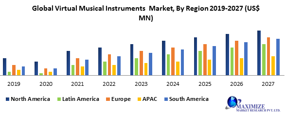 Global Virtual Musical Instruments Market