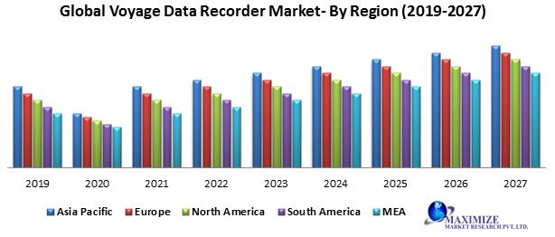 Global Voyage Data Recorder Market