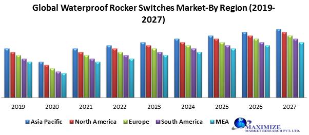 Global Waterproof Rocker Switches Market