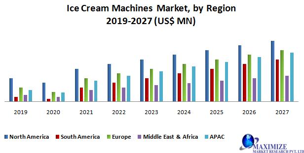 Ice cream Machine Market