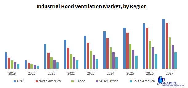 Industrial Hood Ventilation Market
