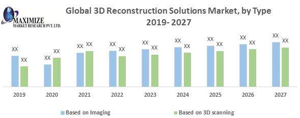 Global 3D Reconstruction Solutions Market