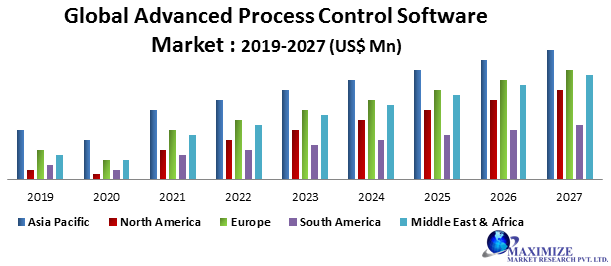 Global Advanced Process Control Software Market