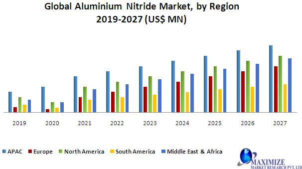 Global Aluminium Nitride Market