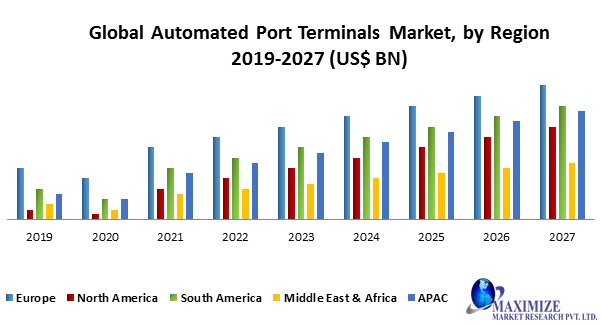 Global Automated Port Terminals Market
