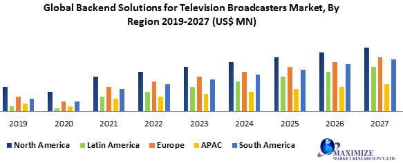 Global Backend Solutions for Television Broadcasters Market
