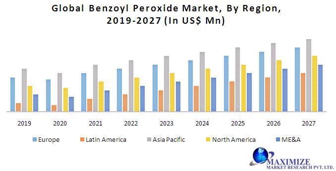 Global Benzoyl Peroxide Market